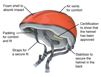 A bicycle helmet should have a foam shell to absorb impact, air vents for comfort, certification to show that the helmet has been approved, a stabilizer to secure the helmet in the back, straps for a secure fit, and padding for comfort and fit.