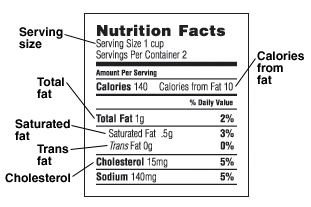 Nutrition Facts food label pointing out serving size, total fat, saturated fat, trans fat, cholesterol, and calories from fat.